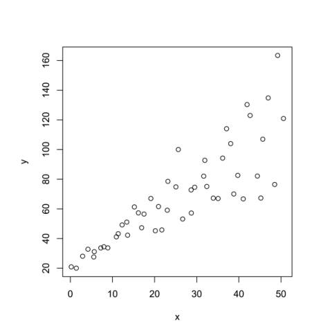 Scatter default in R